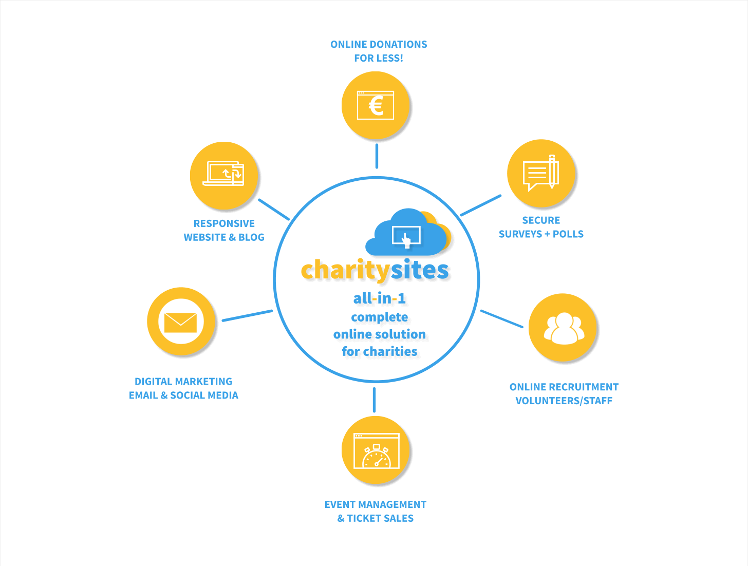 Charitysites all in 1 complete online solution for charities